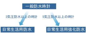 気圧による防水時計のカテゴリ