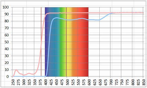 液晶テレビ保護パネル40V型 BLCTV40 ブルーライトカット率グラフ