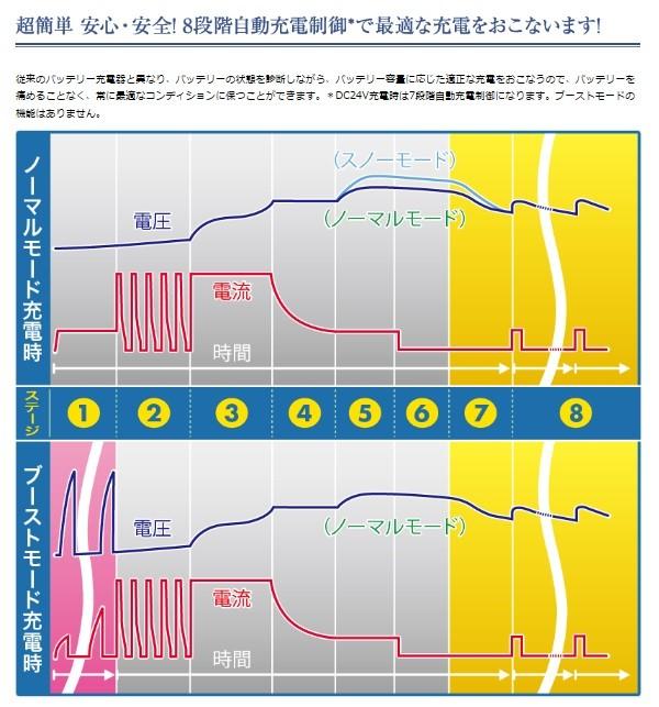 セルスター バッテリー充電器 スターター 乗用車 大型車,従来のバッテリー充電器と異なり、バッテリーの状態を診断しながら、バッテリー容量に応じた適正な充電をおこなうので、バッテリーを痛めることなく、常に最適なコンディションに保つことができます。*DC24V充電時は7段階自動充電制御になります。ブーストモードの機能はありません。