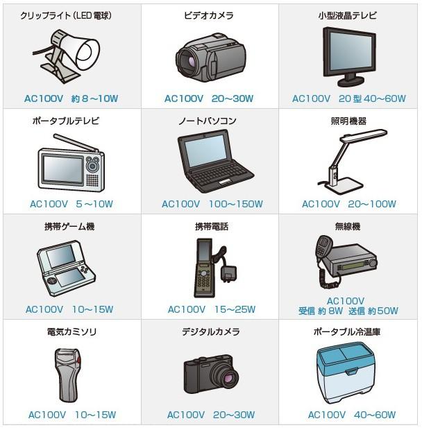 PD-650の使用時間の目安