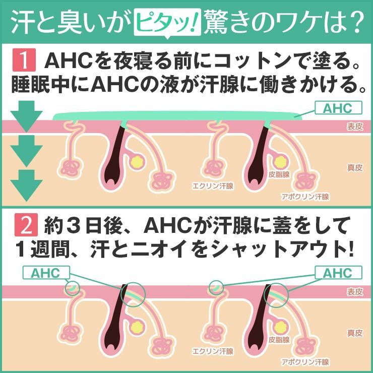 制汗剤AHCの汗と臭いが止まるワケ