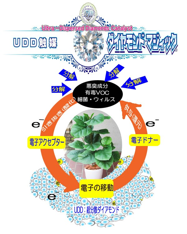 愛一輪 人工観葉植物 フェイクグリーン 造花 観葉植物 光触媒 UDD触媒