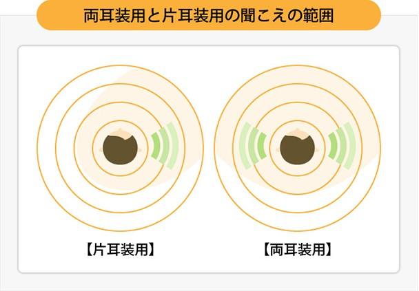 両耳装用と片耳装用の聞こえの範囲
