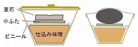 味噌仕込の図