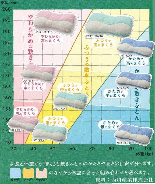 体型に合わせた最適枕