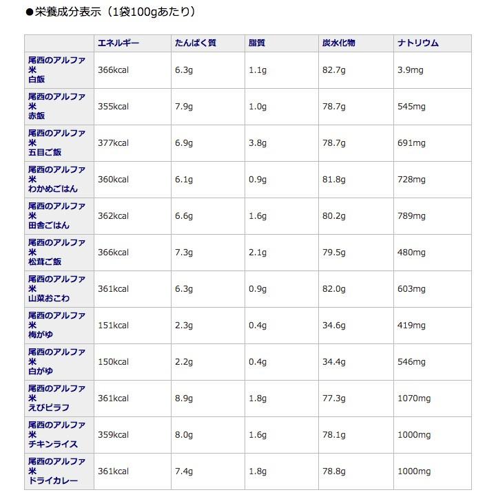 尾西のアルファ米全12種類セット内容量