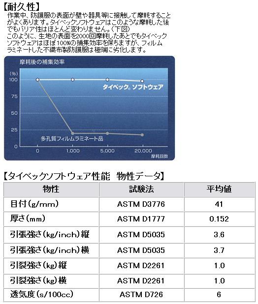【防護服/保護服/作業服】 タイベックソフトウェア II 型