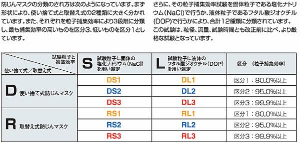 【3M/スリーエム】 取替え式防塵マスク 3753-RS2 【粉塵・作業用・医療用】