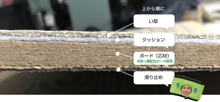ラグマットの芯材