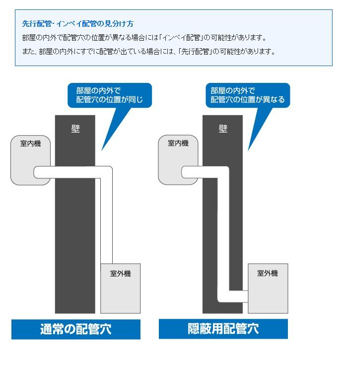 埋設配管(先行配管・インペイ配管)の取り付けについて