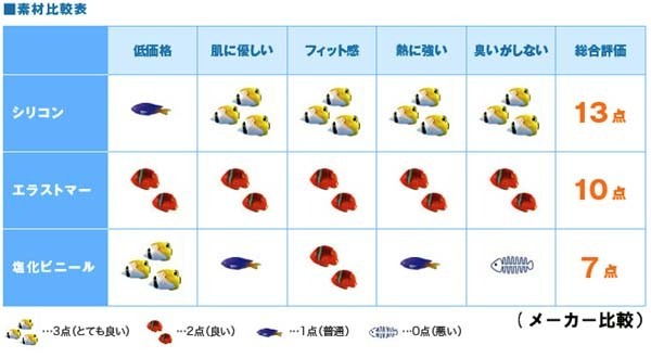 【シュノーケリングセット】シリコンはシュノーケリング器材に最適な素材