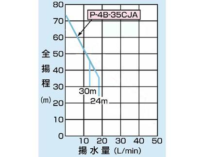 PG-402FDCの仕様表