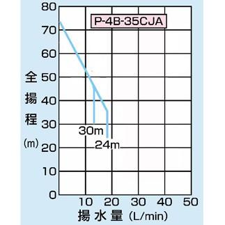 PG-402FDCM の仕様表