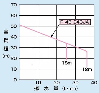 PG-407FM-5の仕様表