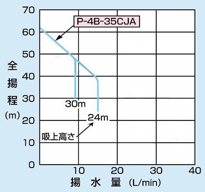 PG-407FM-6の仕様表