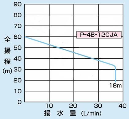 PG-607FW-5の仕様表