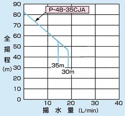 PG-607FW-6の仕様表