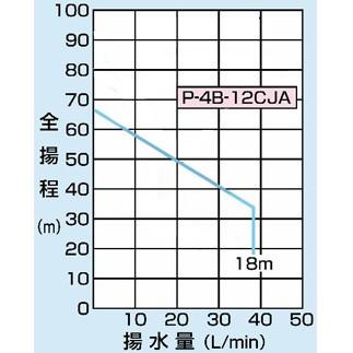 PG-752FDC の仕様表