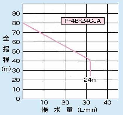PG-757FW-5の仕様表