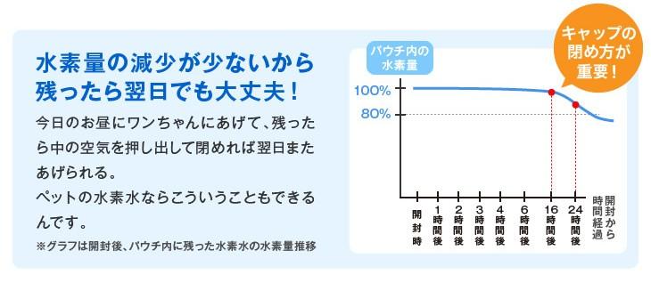甦り水 ペットの水素水 翌日でも安心グラフ
