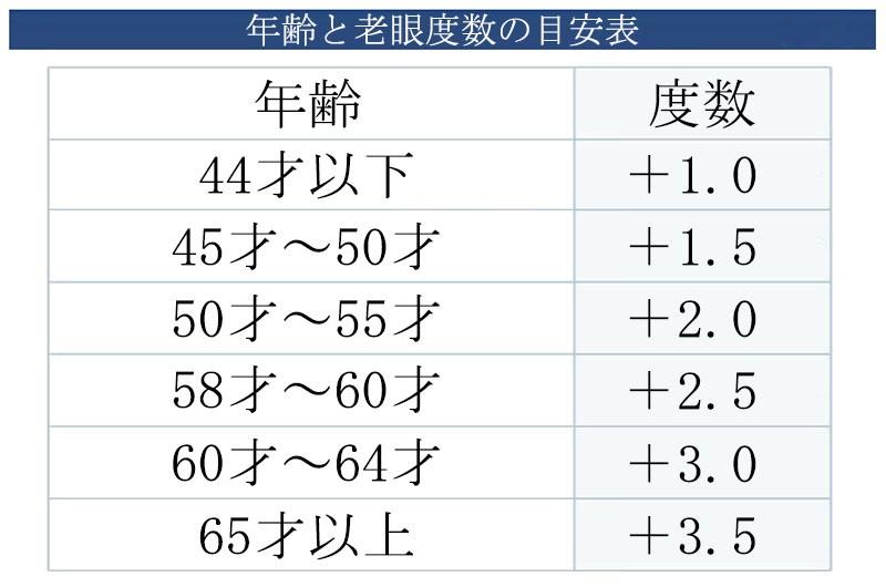 年齢と度数1
