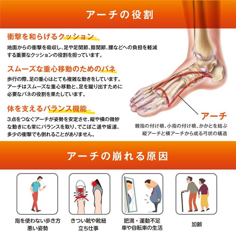 足つぼ、開張足、かかとが痛い、足裏の痛み、足指と足裏のトレーニング効果