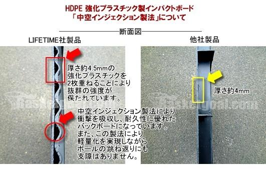 HDPE強化プラスチック製インパクトボード「中空インジェクション製法について」 断面図