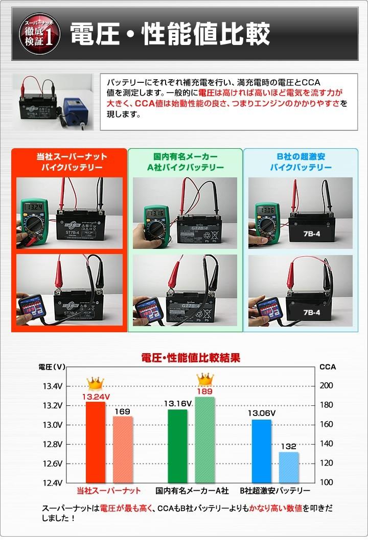 電圧・性能値比較