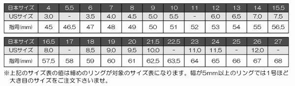 クロムハーツ リングサイズ比較表
