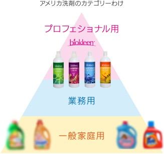 アメリカ洗剤のカテゴリーわけ