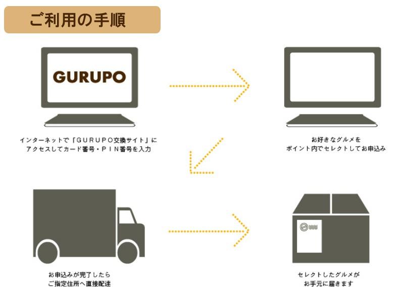 GURUPO(グルポ)ご利用の手順