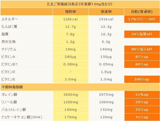 ※情熱卵の数値は(株)食環境衛生研究所(