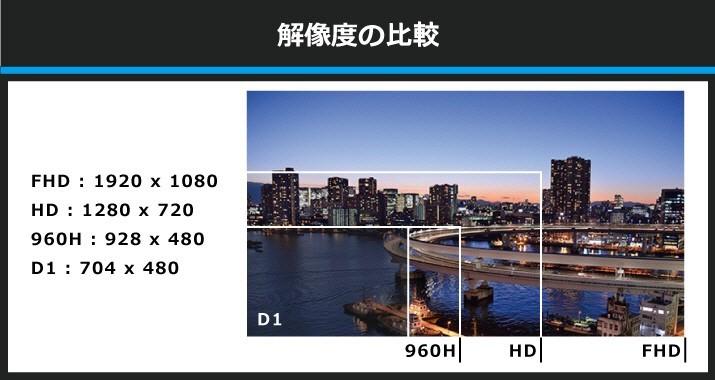 防犯カメラ dvr 録画装置 hd sdi 16ch 録画機器 遠隔監視 1080p 120fps