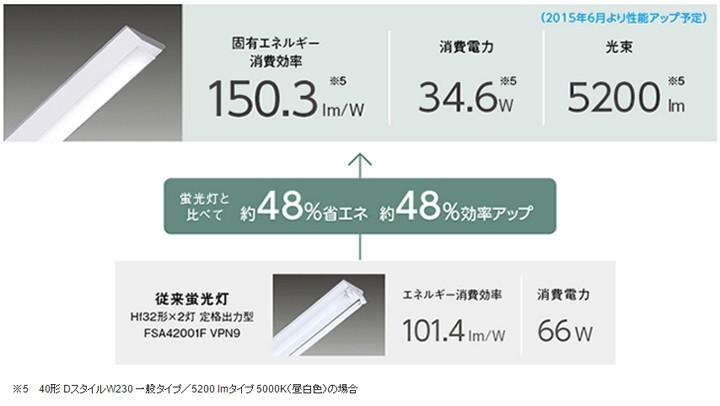 従来蛍光灯と比較して大きく節電!時代はLEDベースライトです。