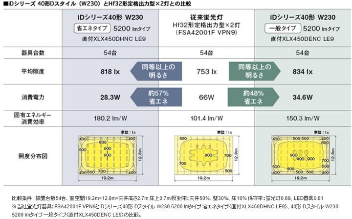 LEDベースライトiDシリーズ省エネ比較表