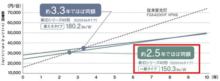 トータルコストは、従来器具と比較して「一般タイプ」は約2.5年