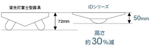 薄さ50mm設計で、高さ約30%ダウン。スタイリッシュデザイン