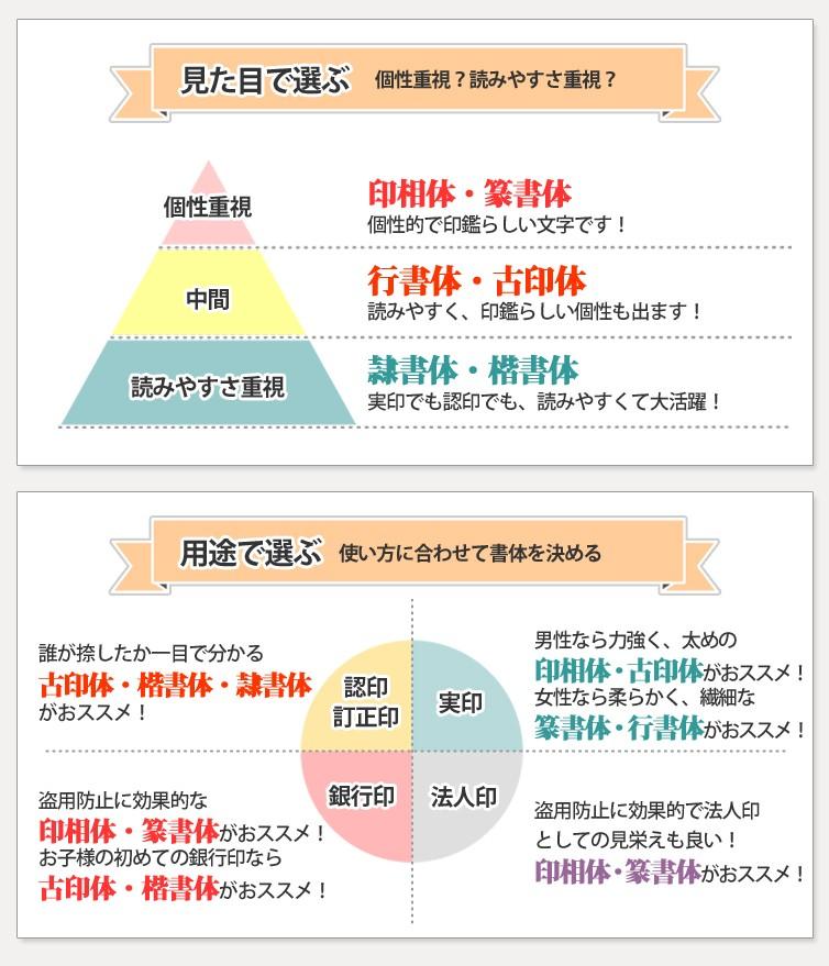 書体選びグラフ_2
