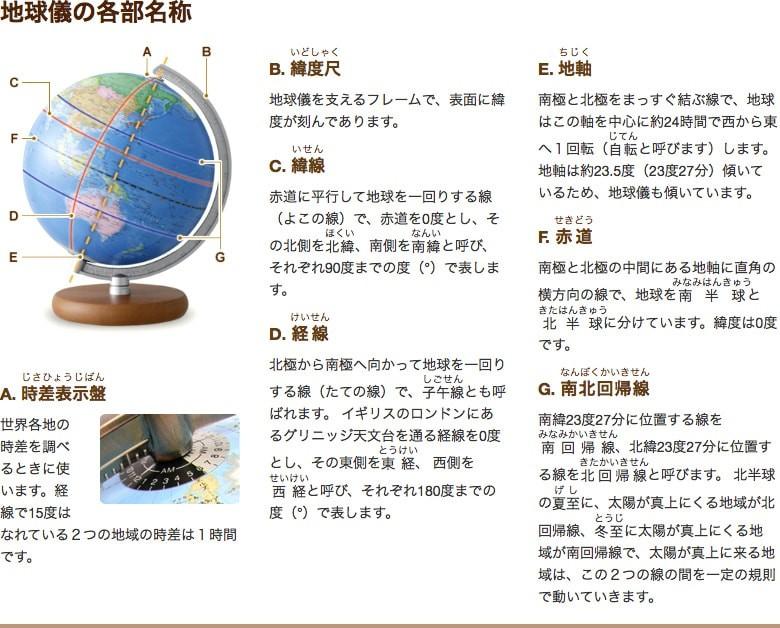 地球儀の各部名称