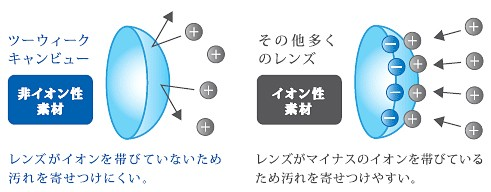 2ウィークキャンビュー/商品説明画像