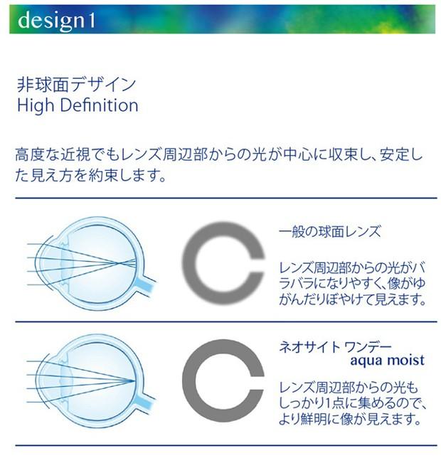 非球面デザイン