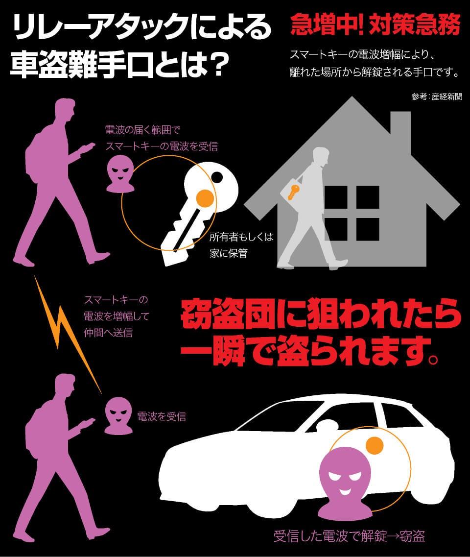 スマートキー電波遮断ケース車盗難リレーアタック・非接触スキミング等の防止防犯