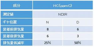 REMOVEのアイドリング状態における排ガス(炭化水素(HC))測定結果