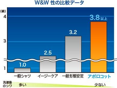 W&W性比較データ