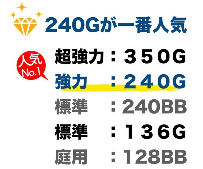 強力タイプの240Gがコストパフォーマンスが高く一番人気