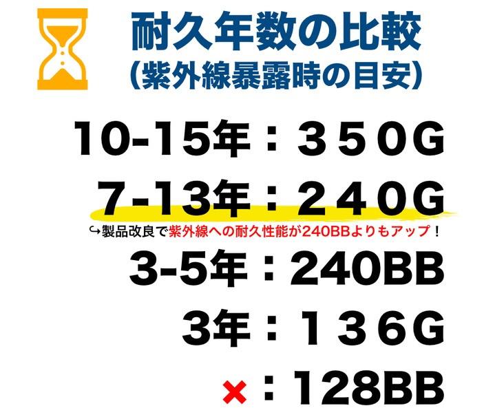 ザバーンシリーズの耐久年数 比較 240Gは7年から13年