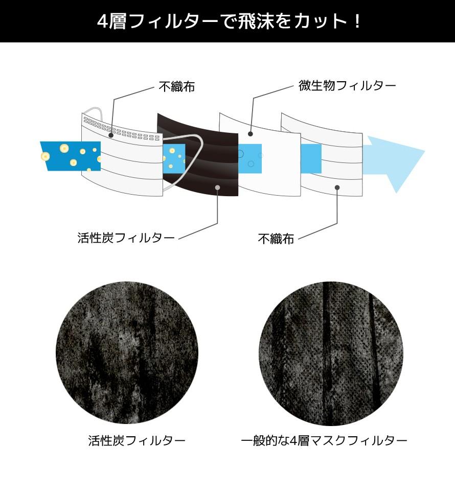 活性炭マスク4層ディティール