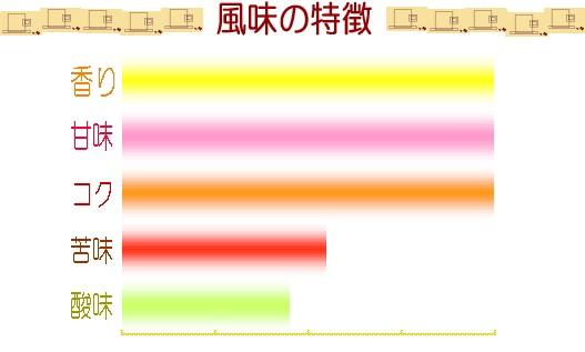 ブレンドNo.1の味グラフ