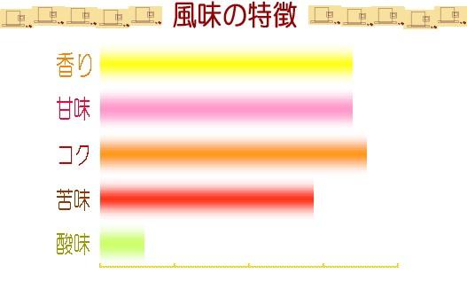 フレンチ・ブレンドの味グラフ