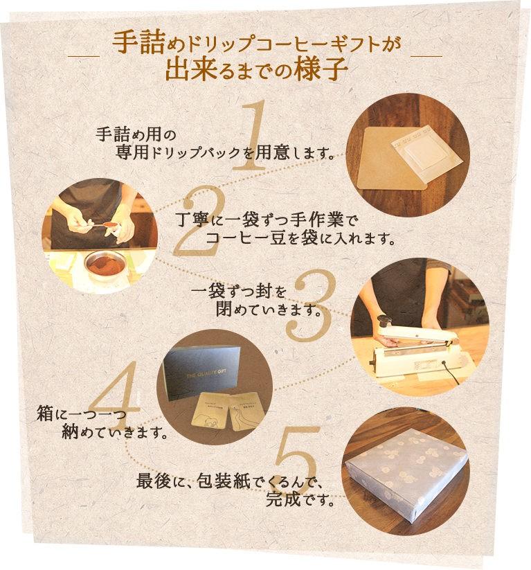 手詰めドリップコーヒーギフトが出来るまでの様子1.手詰め用の専用ドリップパックを用意します。2.丁寧に一袋ずつ手作業でコーヒー豆を袋に入れます。3.一袋ずつ封を閉めていきます。4.箱に一つ一つ納めていきます。5.最後に、包装紙でくるんで、完成。